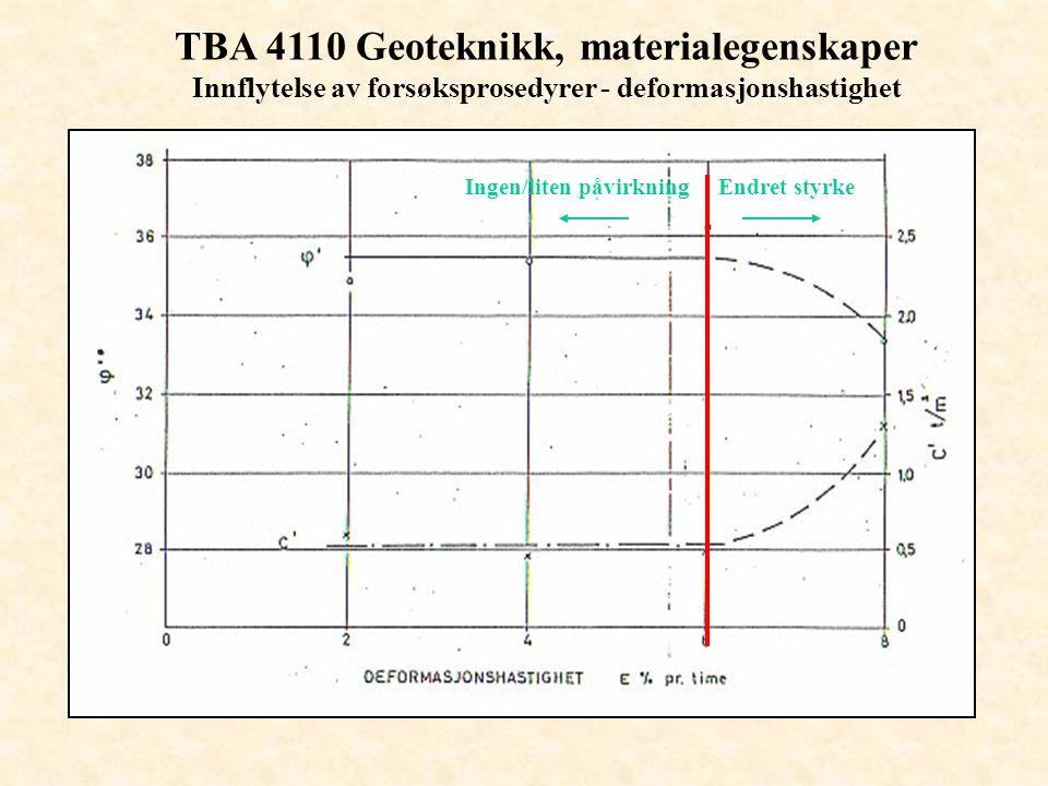 TBA 4110 Geoteknikk, materialegenskaper Innflytelse av forsøksprosedyrer - deformasjonshastighet