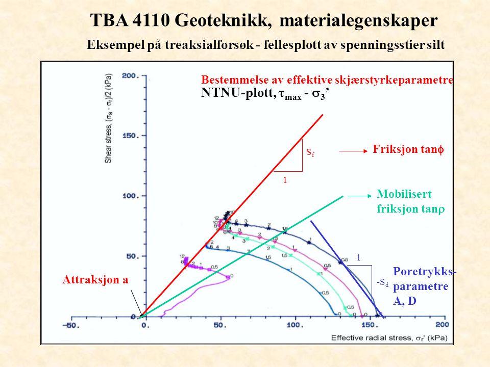 TBA 4110 Geoteknikk, materialegenskaper Eksempel på treaksialforsøk - fellesplott av spenningsstier silt