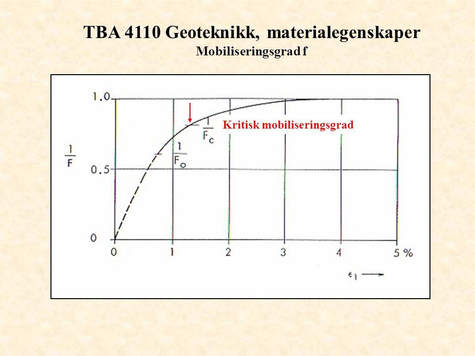 TBA 4110 Geoteknikk, materialegenskaper Mobiliseringsgrad f