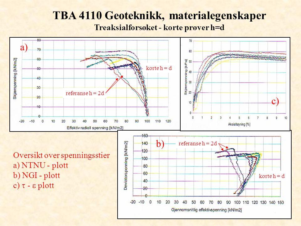 TBA 4110 Geoteknikk, materialegenskaper Treaksialforsøket - korte prøver h=d