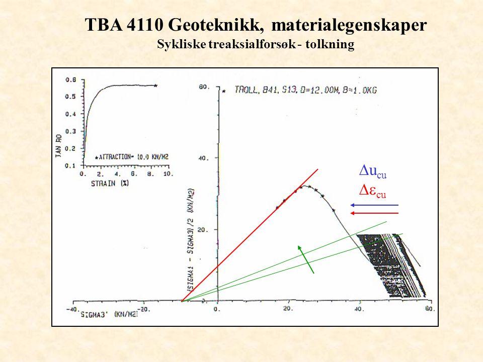 TBA 4110 Geoteknikk, materialegenskaper Sykliske treaksialforsøk - tolkning