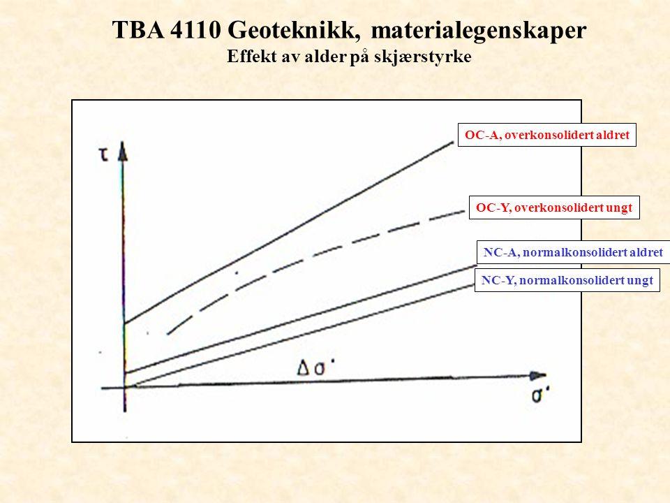 TBA 4110 Geoteknikk, materialegenskaper Effekt av alder på skjærstyrke
