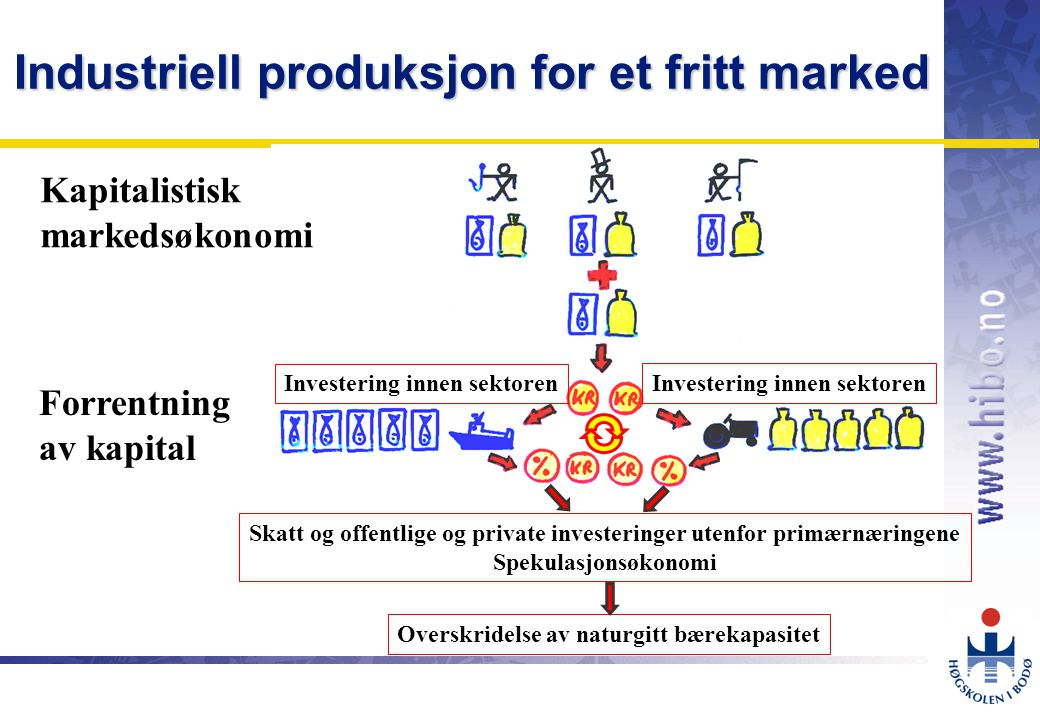 Industriell produksjon for et fritt marked