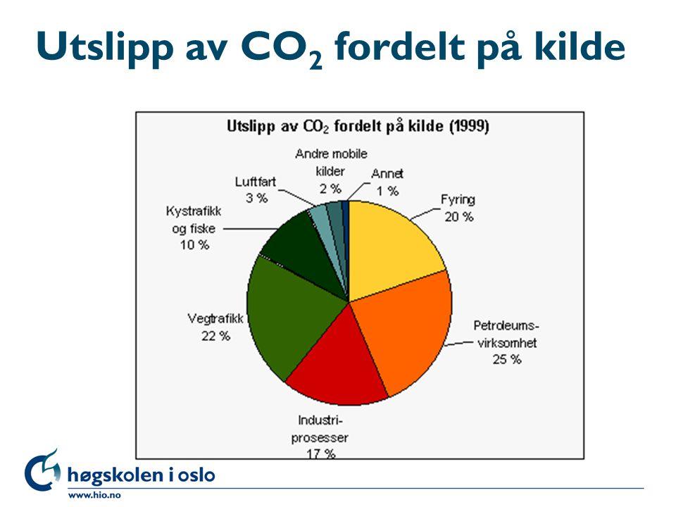 Utslipp av CO2 fordelt på kilde