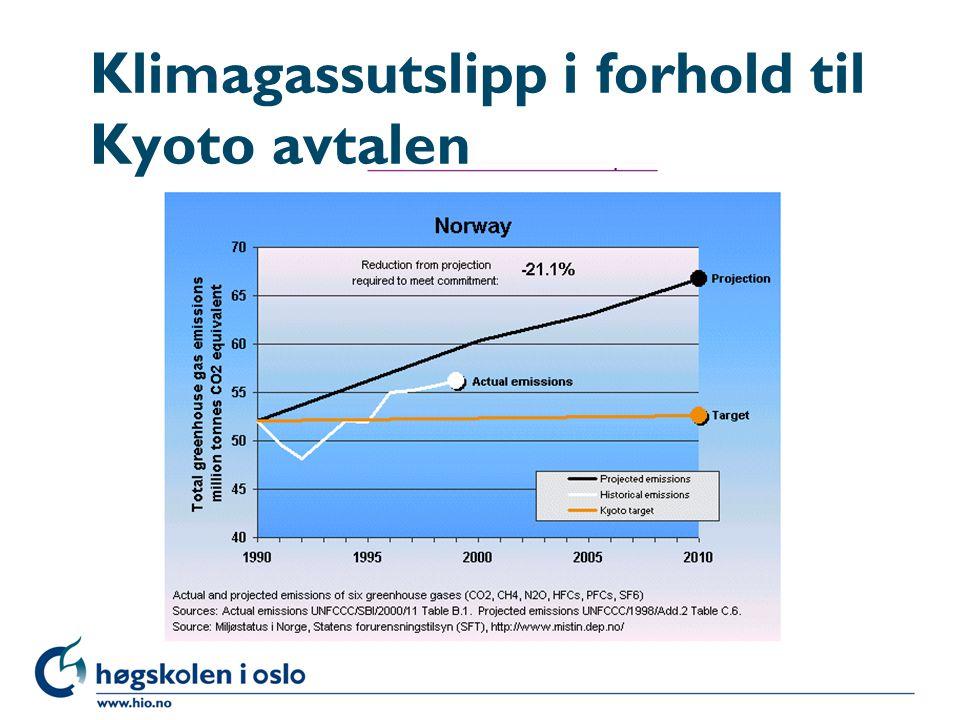 Klimagassutslipp i forhold til Kyoto avtalen