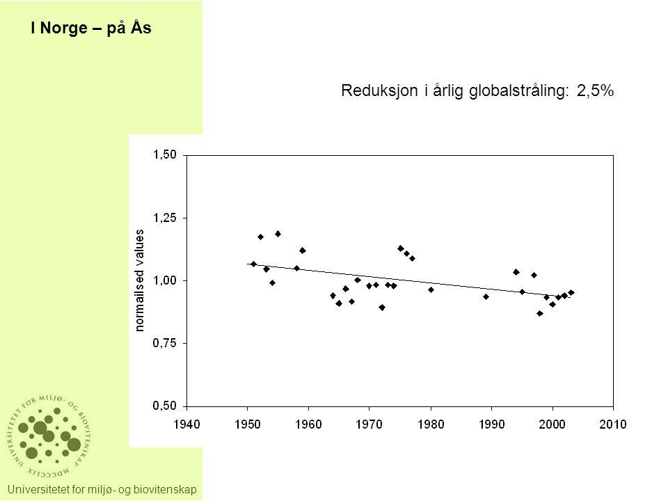 I Norge – på Ås Reduksjon i årlig globalstråling: 2,5%