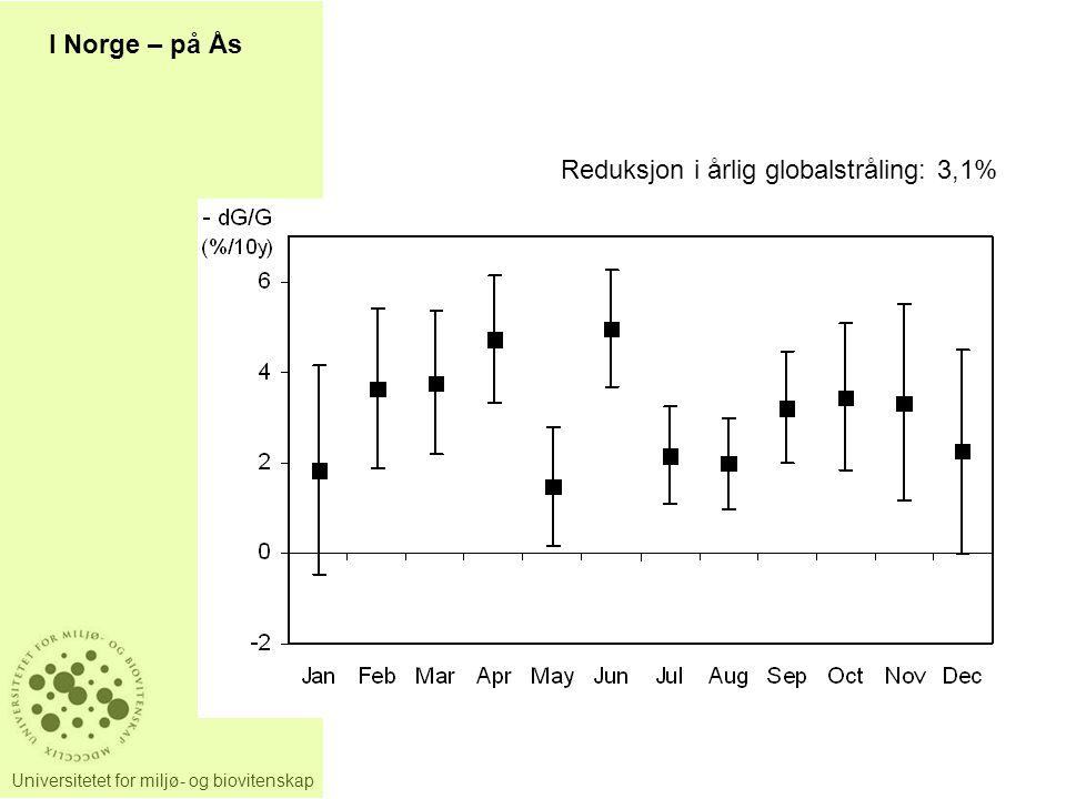 I Norge – på Ås Reduksjon i årlig globalstråling: 3,1%