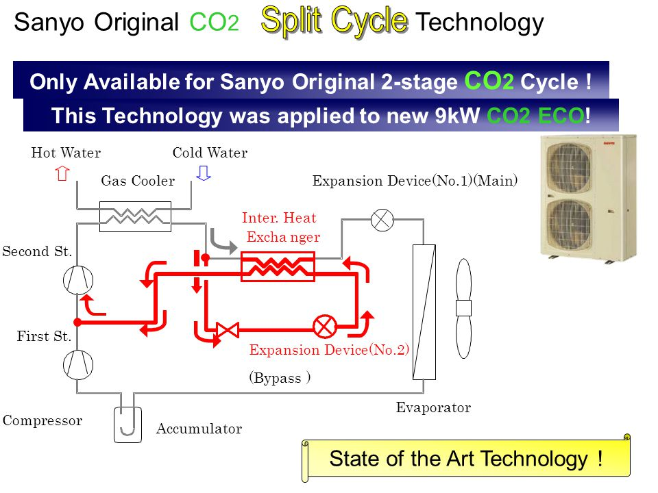 Split Cycle Sanyo Original CO2 Technology