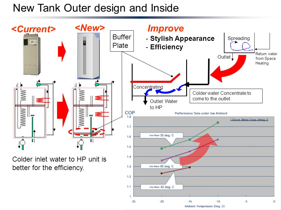 New Tank Outer design and Inside