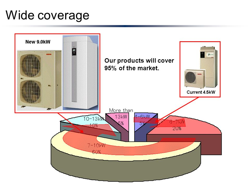 Wide coverage Our products will cover 95% of the market.