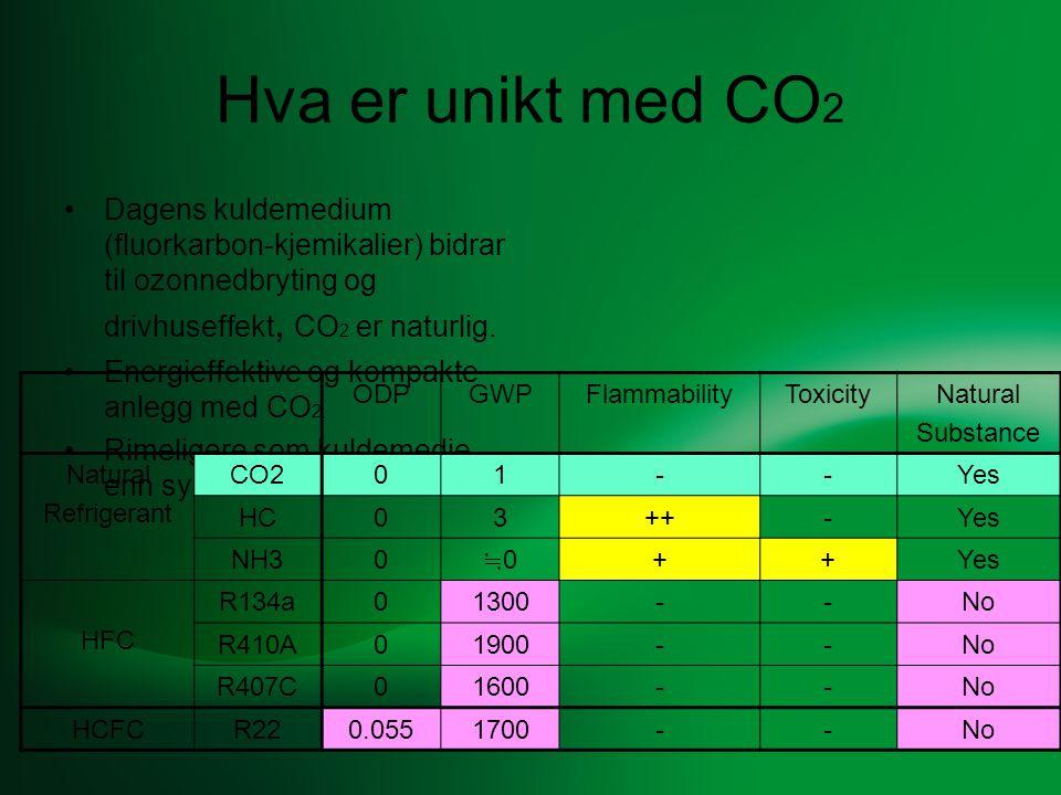 Hva er unikt med CO2 Dagens kuldemedium (fluorkarbon-kjemikalier) bidrar til ozonnedbryting og drivhuseffekt, CO2 er naturlig.