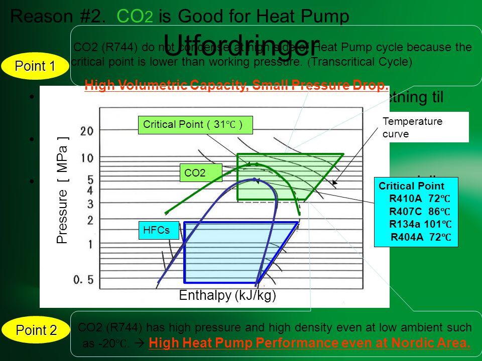 Utfordringer Reason #2. CO2 is Good for Heat Pump
