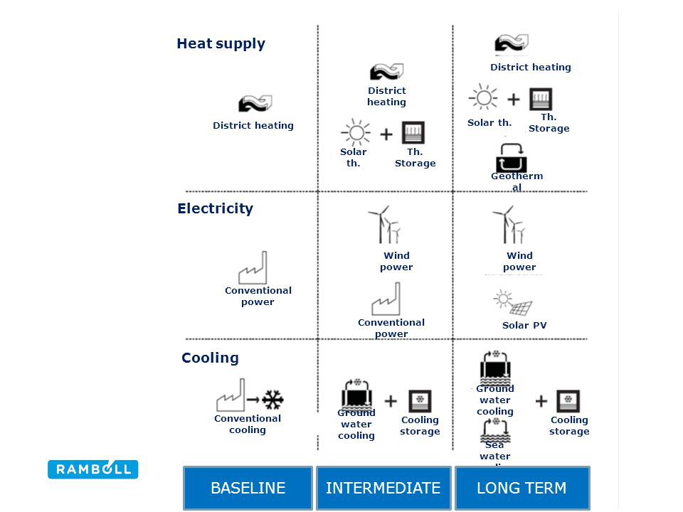 BASELINE INTERMEDIATE LONG TERM Heat supply Electricity Cooling