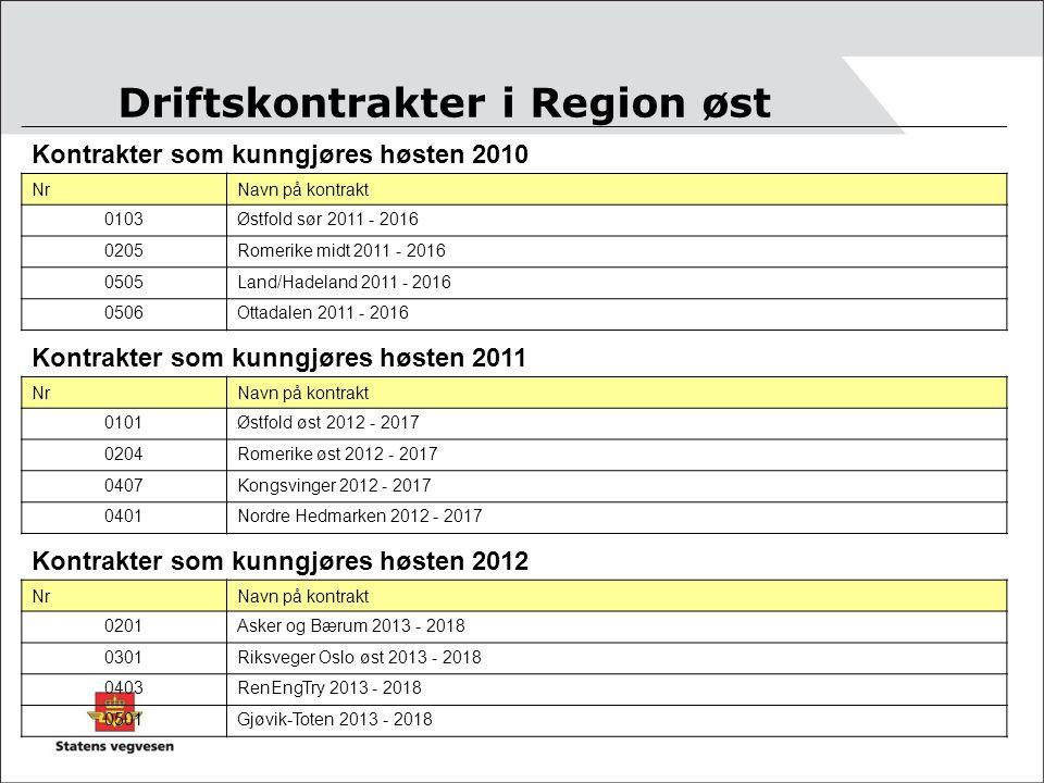 Driftskontrakter i Region øst