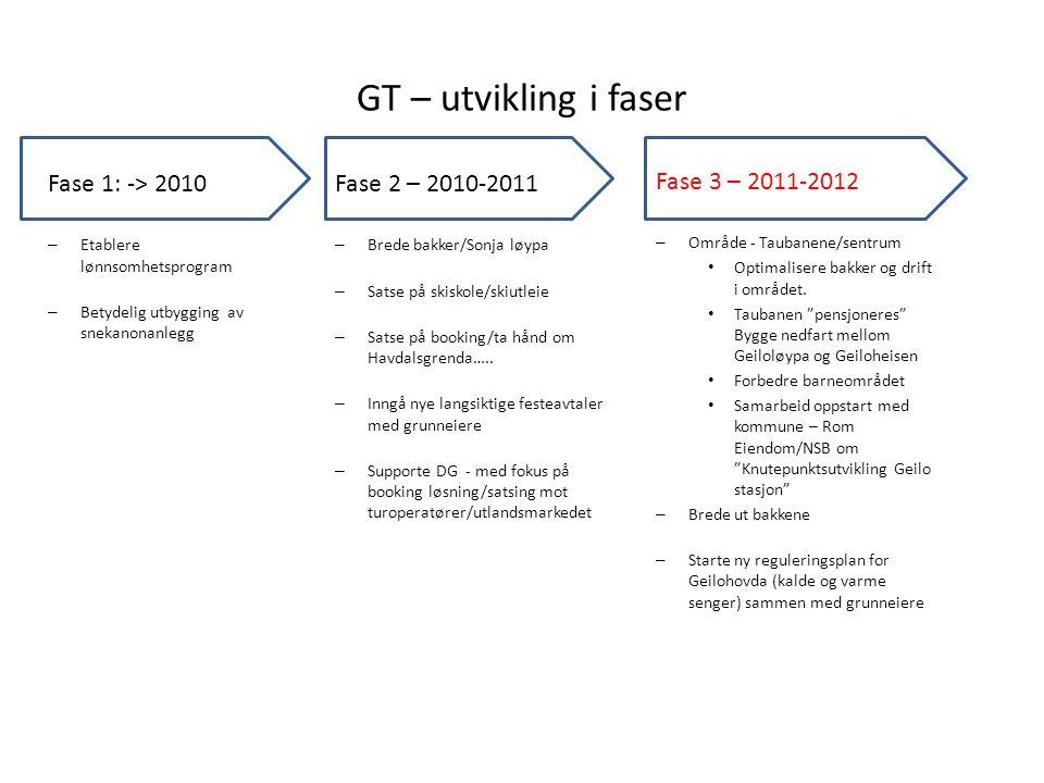 GT – utvikling i faser Fase 1: -> 2010 Fase 2 – 2010-2011