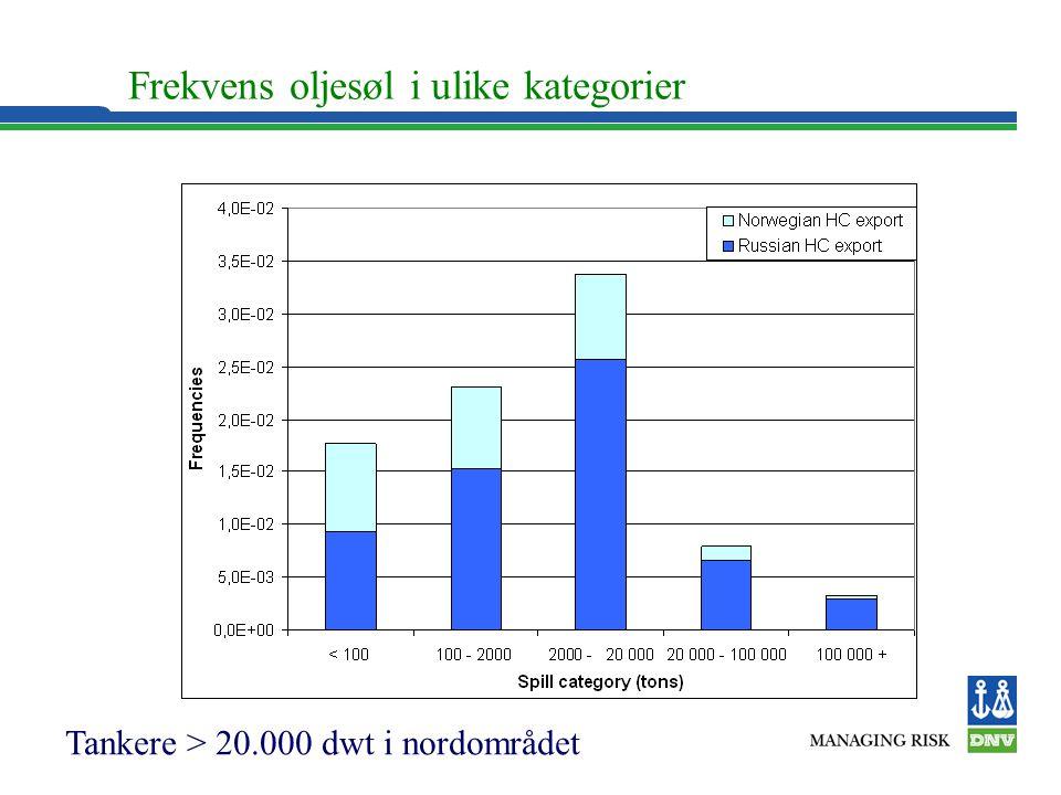 Frekvens oljesøl i ulike kategorier