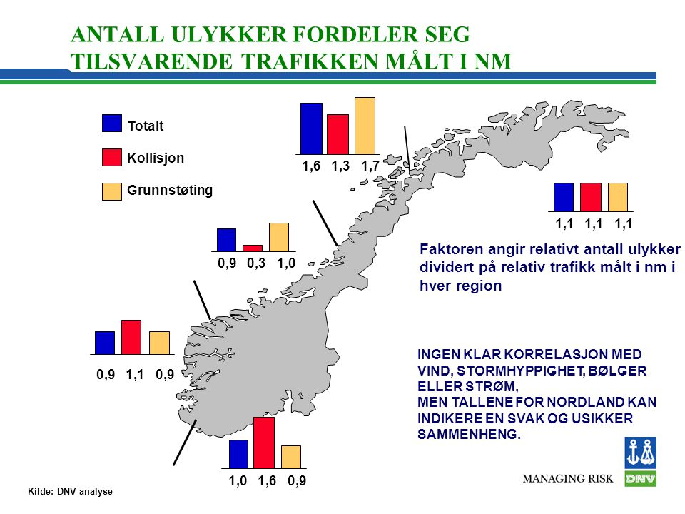 ANTALL ULYKKER FORDELER SEG TILSVARENDE TRAFIKKEN MÅLT I NM