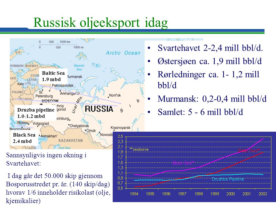 Russisk oljeeksport idag