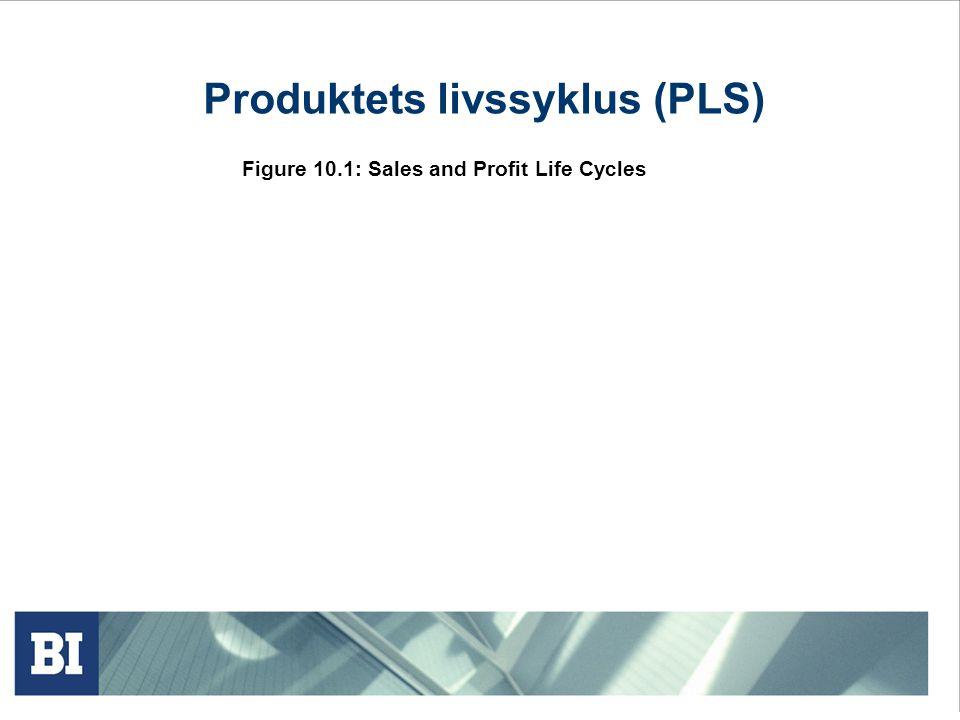 Produktets livssyklus (PLS)