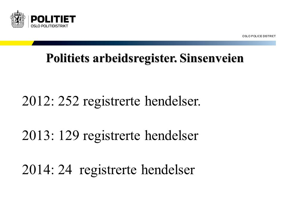 2012: 252 registrerte hendelser. 2013: 129 registrerte hendelser