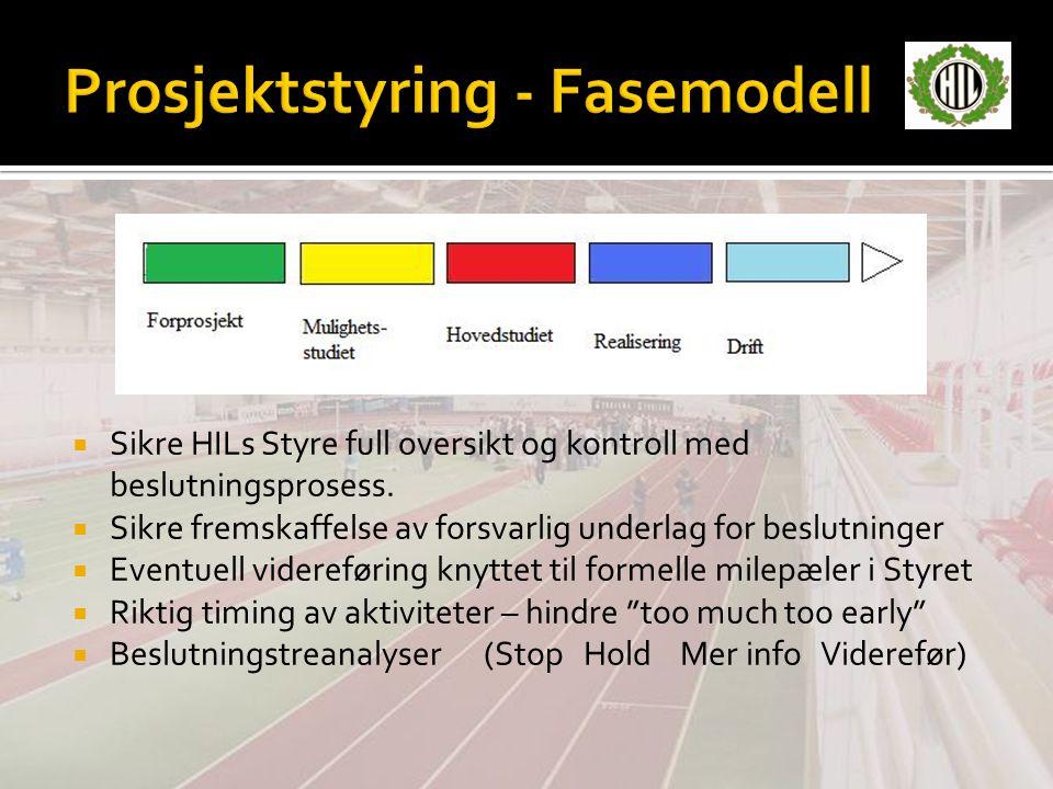 Prosjektstyring - Fasemodell