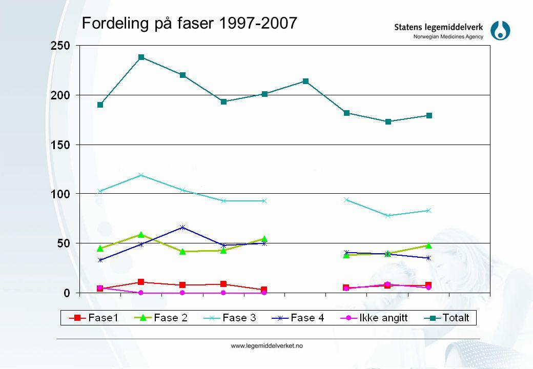 Fordeling på faser 1997-2007