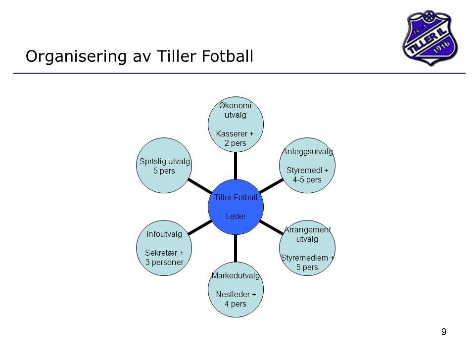 Organisering av Tiller Fotball