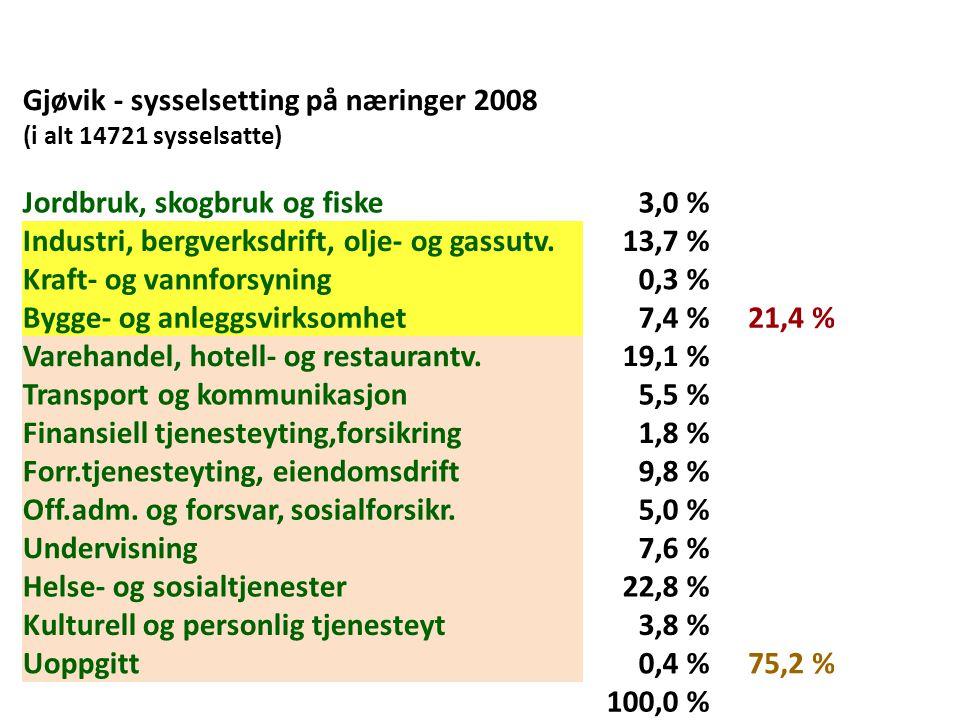 Gjøvik - sysselsetting på næringer 2008