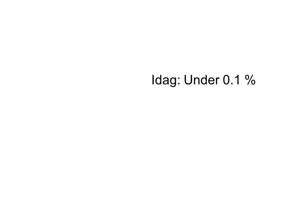 Idag: Under 0.1 %