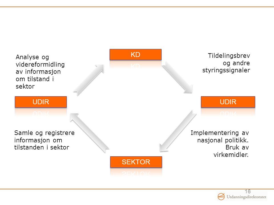 KD Analyse og videreformidling av informasjon om tilstand i sektor. Tildelingsbrev og andre styringssignaler.