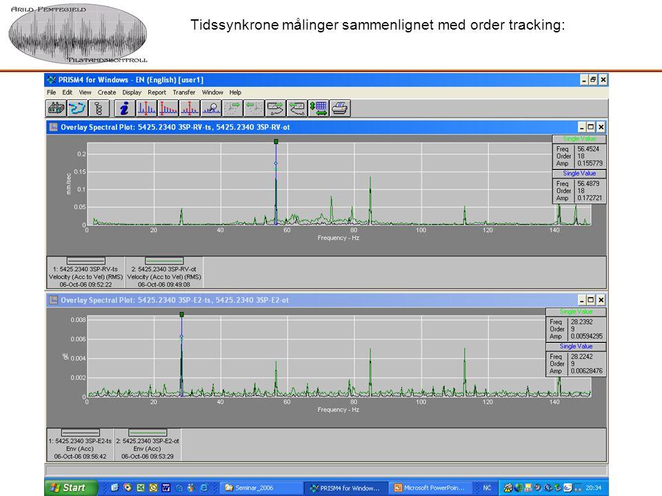 Tidssynkrone målinger sammenlignet med order tracking: