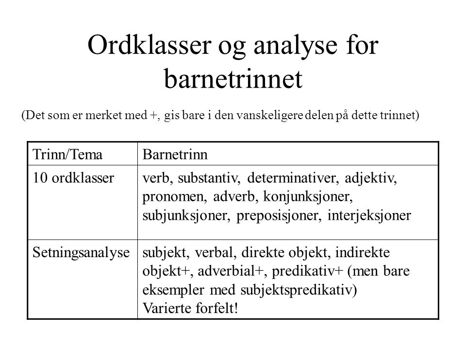 Ordklasser og analyse for barnetrinnet