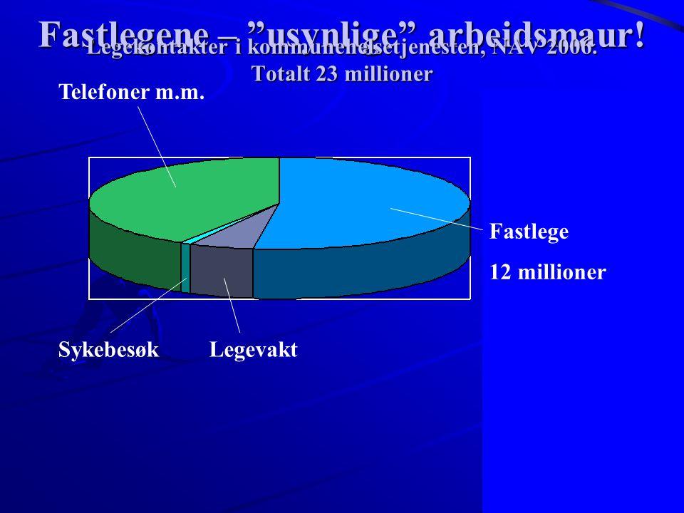 Legekontakter i kommunehelsetjenesten, NAV 2006. Totalt 23 millioner