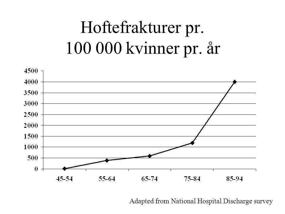 Hoftefrakturer pr. 100 000 kvinner pr. år