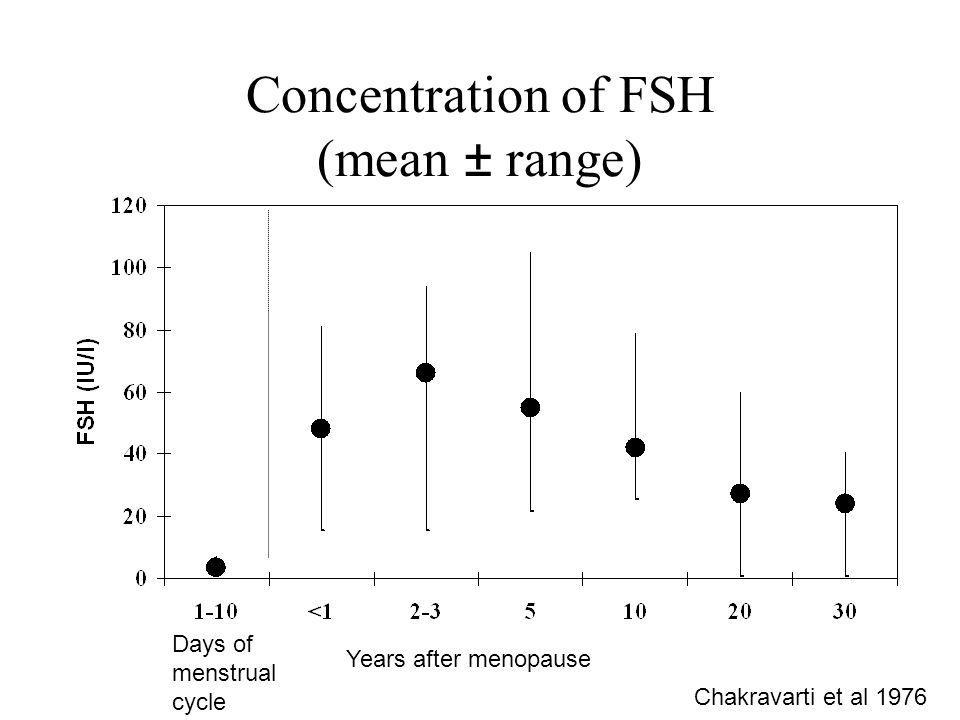Concentration of FSH (mean ± range)
