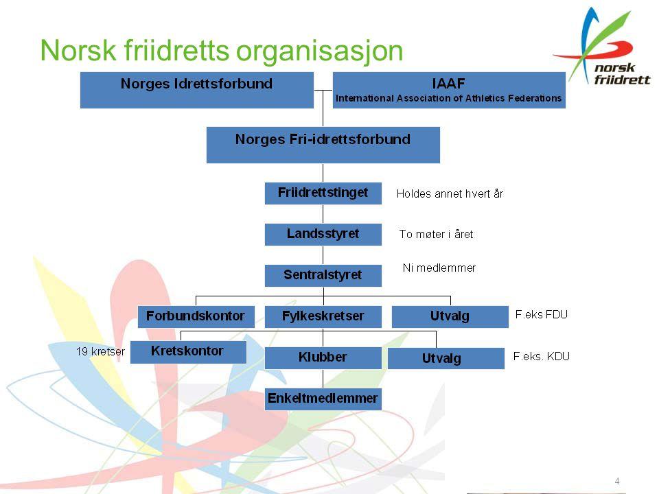 Norsk friidretts organisasjon