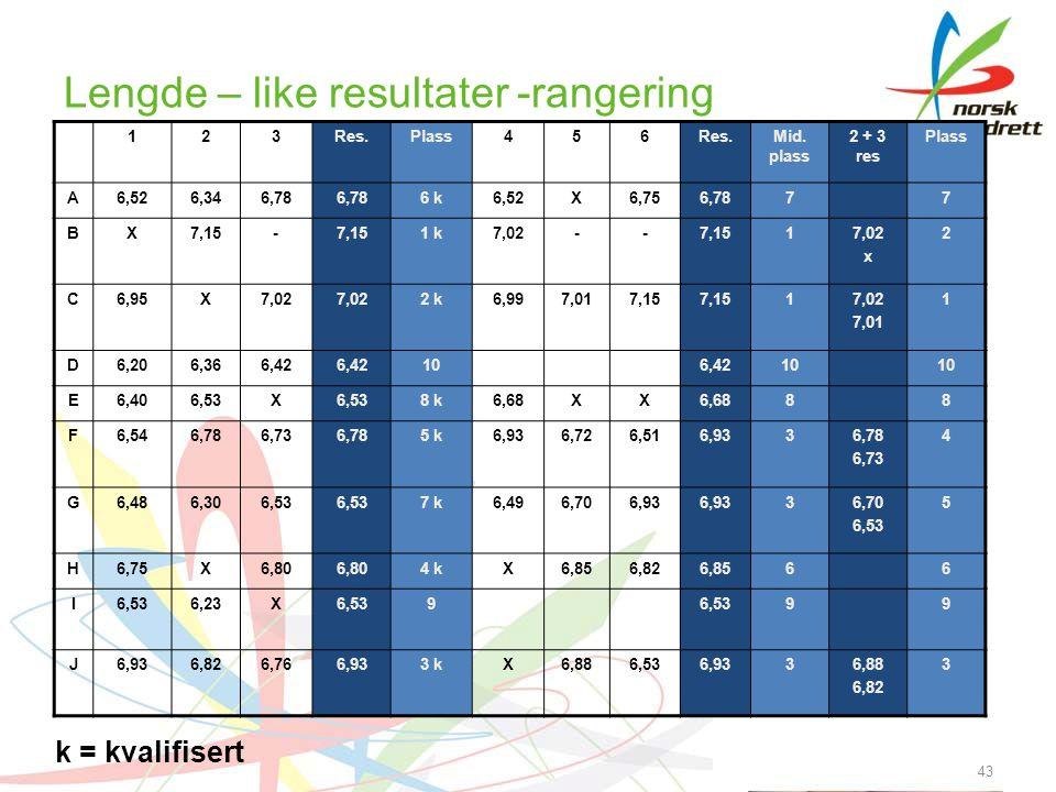 Lengde – like resultater -rangering