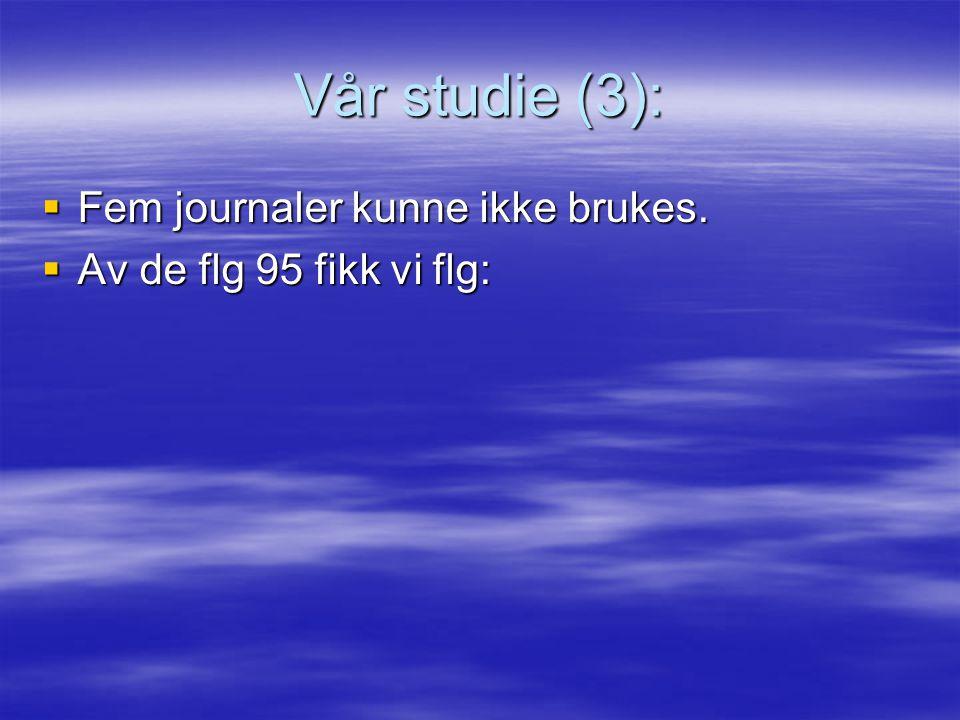 Vår studie (3): Fem journaler kunne ikke brukes.