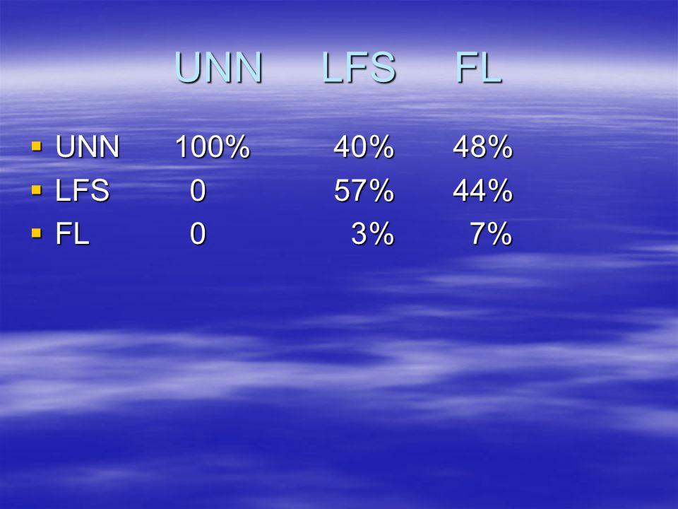 UNN LFS FL UNN 100% 40 % 48% LFS 0 57 % 44% FL 0 3 % 7%
