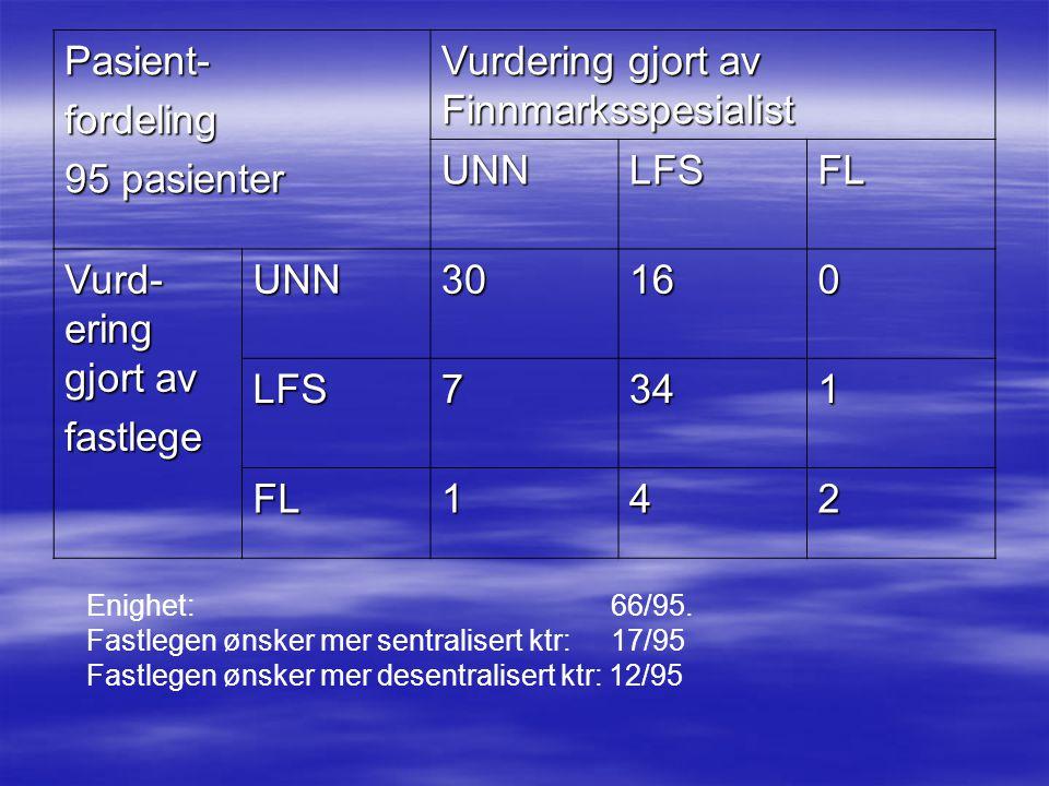 Vurdering gjort av Finnmarksspesialist UNN LFS FL Vurd- ering gjort av