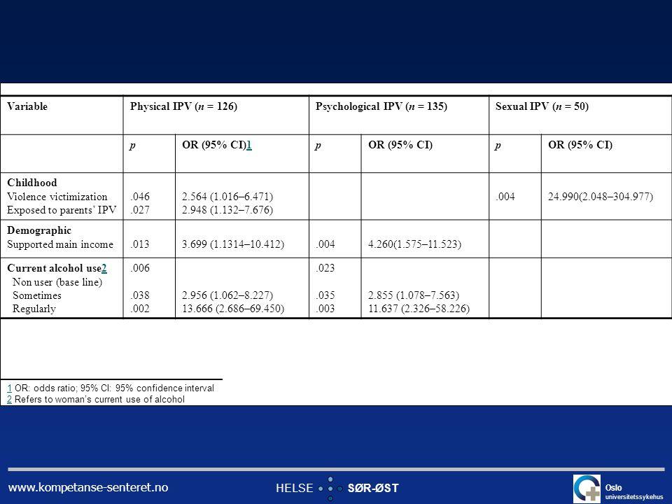 www.kompetanse-senteret.no Variable Physical IPV (n = 126)