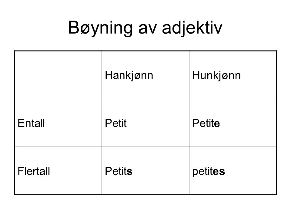 Bøyning av adjektiv Hankjønn Hunkjønn Entall Petit Petite Flertall