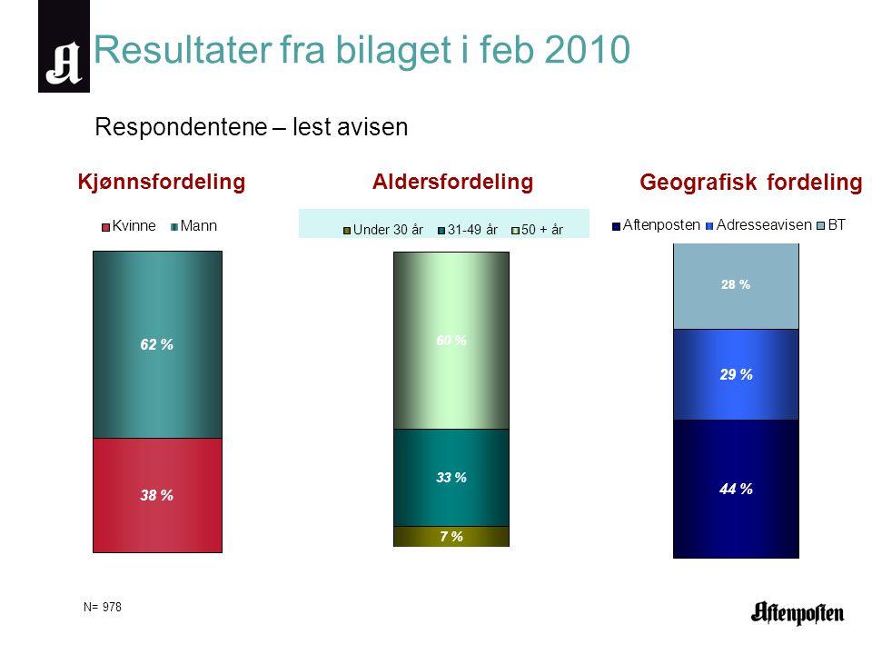 Resultater fra bilaget i feb 2010