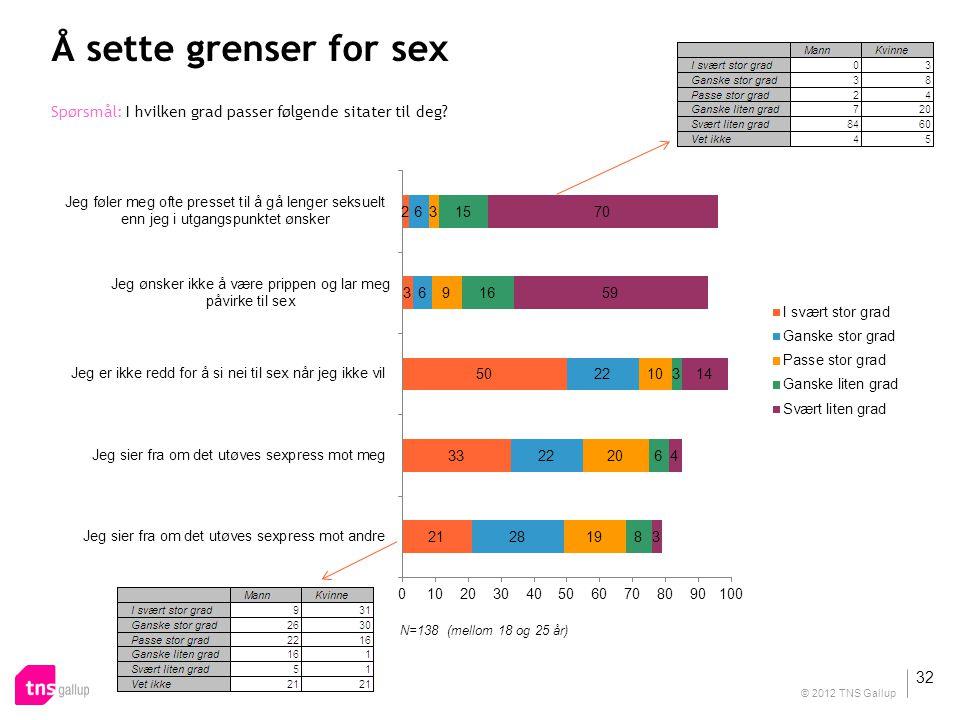 Å sette grenser for sex Spørsmål: I hvilken grad passer følgende sitater til deg N=138 (mellom 18 og 25 år)