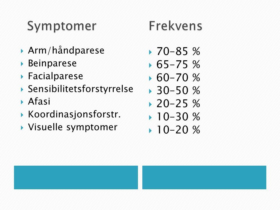 Symptomer Frekvens 70–85 % 65–75 % 60–70 % 30–50 % 20–25 % 10–30 %