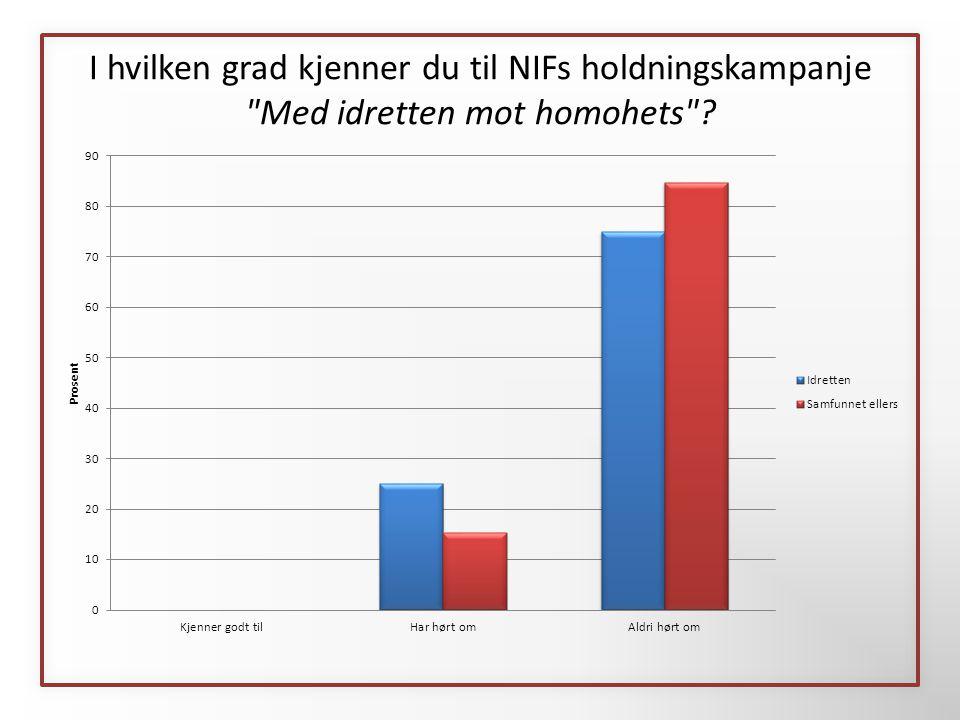 I hvilken grad kjenner du til NIFs holdningskampanje Med idretten mot homohets