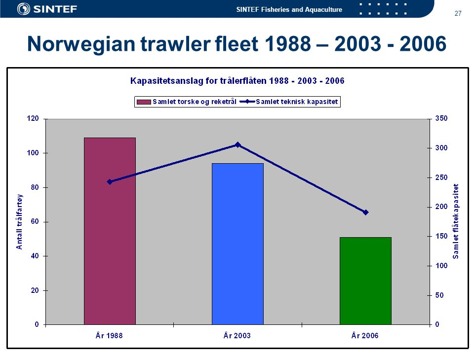 Norwegian trawler fleet 1988 – 2003 - 2006
