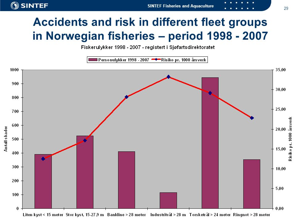 Accidents and risk in different fleet groups in Norwegian fisheries – period 1998 - 2007