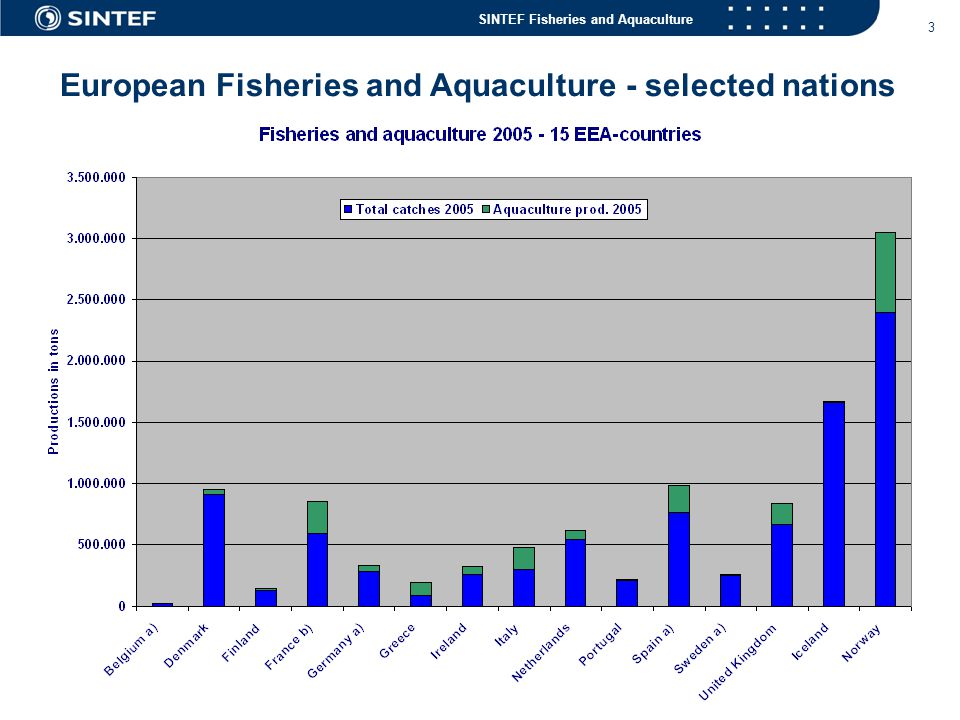European Fisheries and Aquaculture - selected nations