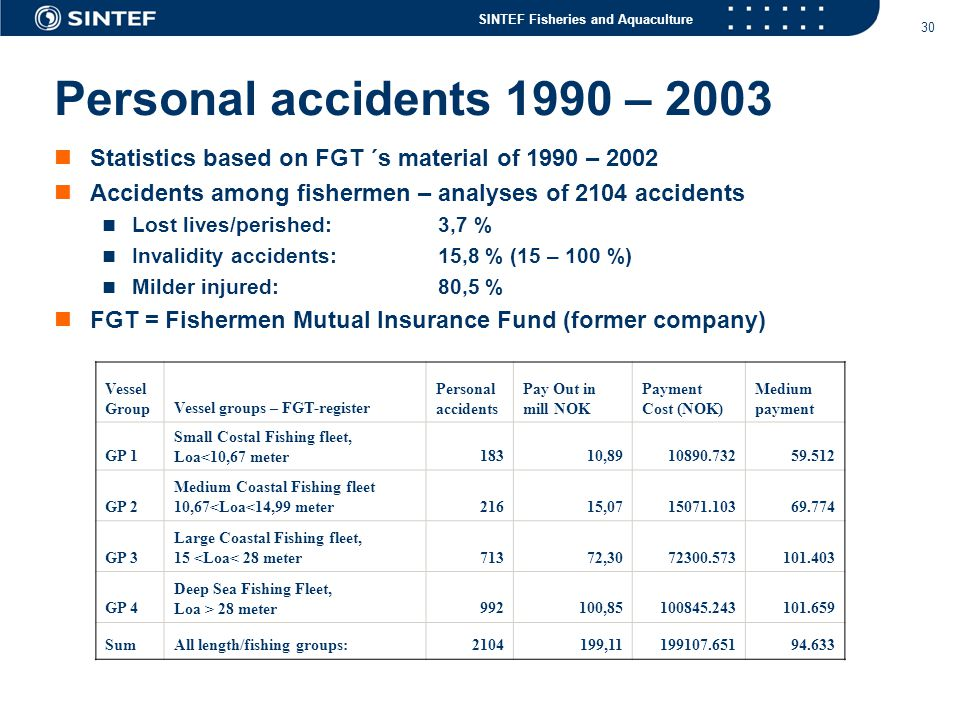 Personal accidents 1990 – 2003 Statistics based on FGT ´s material of 1990 – 2002 Accidents among fishermen – analyses of 2104 accidents.